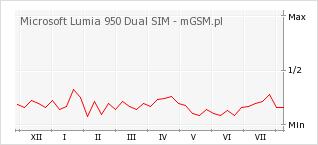 Wykres zmian popularności telefonu Microsoft Lumia 950 Dual SIM