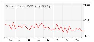 Wykres zmian popularności telefonu Sony Ericsson W950i