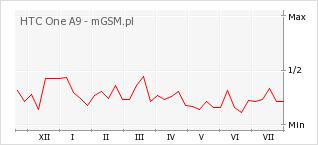 Wykres zmian popularności telefonu HTC One A9