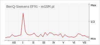 Wykres zmian popularności telefonu BenQ-Siemens EF91