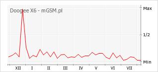 Wykres zmian popularności telefonu Doogee X6