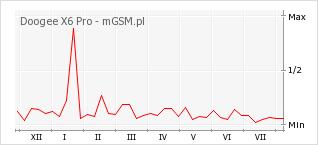 Wykres zmian popularności telefonu Doogee X6 Pro