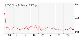 Wykres zmian popularności telefonu HTC One M9e