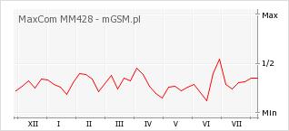Wykres zmian popularności telefonu MaxCom MM428