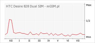 Wykres zmian popularności telefonu HTC Desire 828 Dual SIM