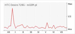 Wykres zmian popularności telefonu HTC Desire 728G