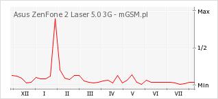 Wykres zmian popularności telefonu Asus ZenFone 2 Laser 5.0 3G