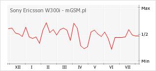 Wykres zmian popularności telefonu Sony Ericsson W300i