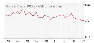 Diagramm der Poplularitätveränderungen von Sony Ericsson K800i