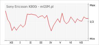 Wykres zmian popularności telefonu Sony Ericsson K800i
