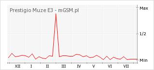Wykres zmian popularności telefonu Prestigio Muze E3