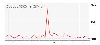 Wykres zmian popularności telefonu Doogee Y300
