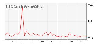 Wykres zmian popularności telefonu HTC One M9s