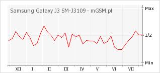 Wykres zmian popularności telefonu Samsung Galaxy J3 SM-3109