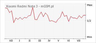 Wykres zmian popularności telefonu Xiaomi Redmi Note 3
