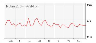 Wykres zmian popularności telefonu Nokia 230
