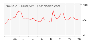 Popularity chart of Nokia 230 Dual SIM