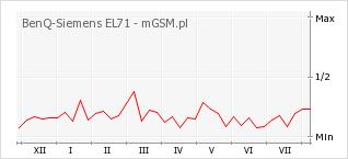Wykres zmian popularności telefonu BenQ-Siemens EL71