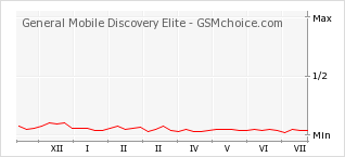 Popularity chart of General Mobile Discovery Elite