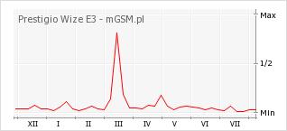 Wykres zmian popularności telefonu Prestigio Wize E3