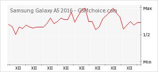 Popularity chart of Samsung Galaxy A5 2016