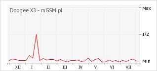 Wykres zmian popularności telefonu Doogee X3