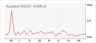 Wykres zmian popularności telefonu RugGear RG310