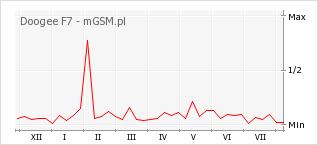 Wykres zmian popularności telefonu Doogee F7