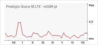 Wykres zmian popularności telefonu Prestigio Grace S5 LTE