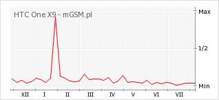 Wykres zmian popularności telefonu HTC One X9