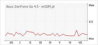 Wykres zmian popularności telefonu Asus ZenFone Go 4.5