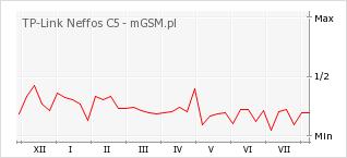 Wykres zmian popularności telefonu TP-Link Neffos C5