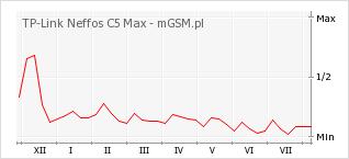 Wykres zmian popularności telefonu TP-Link Neffos C5 Max