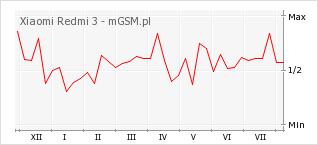 Wykres zmian popularności telefonu Xiaomi Redmi 3
