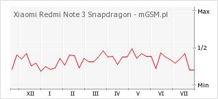 Wykres zmian popularności telefonu Xiaomi Redmi Note 3 Snapdragon