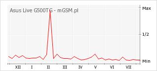 Wykres zmian popularności telefonu Asus Live G500TG