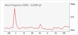 Wykres zmian popularności telefonu Asus Pegasus 5000