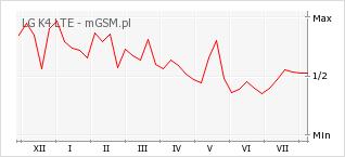 Wykres zmian popularności telefonu LG K4 LTE