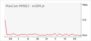 Wykres zmian popularności telefonu MaxCom MM823