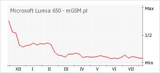 Wykres zmian popularności telefonu Microsoft Lumia 650
