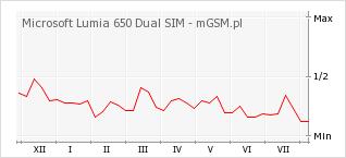 Wykres zmian popularności telefonu Microsoft Lumia 650 Dual SIM