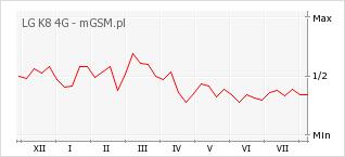 Wykres zmian popularności telefonu LG K8 4G