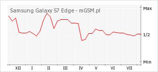 Wykres zmian popularności telefonu Samsung Galaxy S7 Edge