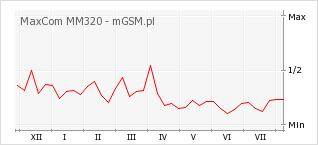 Wykres zmian popularności telefonu MaxCom MM320