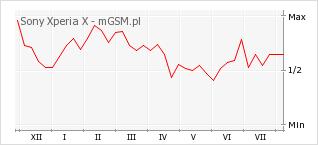 Wykres zmian popularności telefonu Sony Xperia X