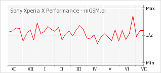 Wykres zmian popularności telefonu Sony Xperia X Performance