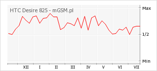Wykres zmian popularności telefonu HTC Desire 825