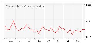 Wykres zmian popularności telefonu Xiaomi Mi 5 Pro