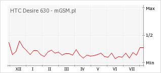 Wykres zmian popularności telefonu HTC Desire 630