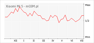 Wykres zmian popularności telefonu Xiaomi Mi 5